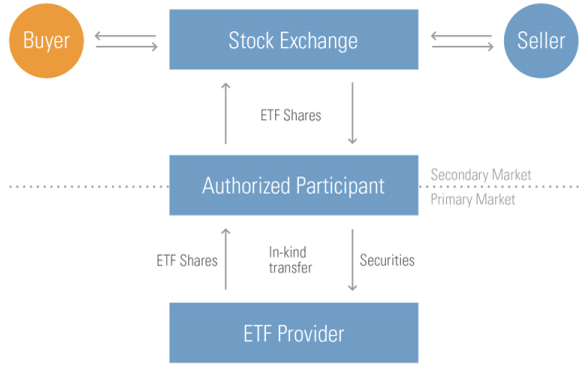 an analysis of exchange trade funds