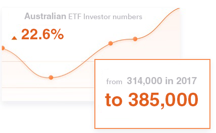 ETF Investors Grow In Australia