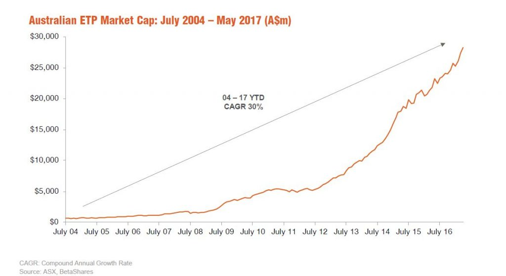ETF Review May 2017