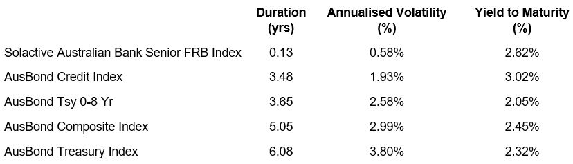Australian bond indices compared – 1 July 2007 to 30 June 2017