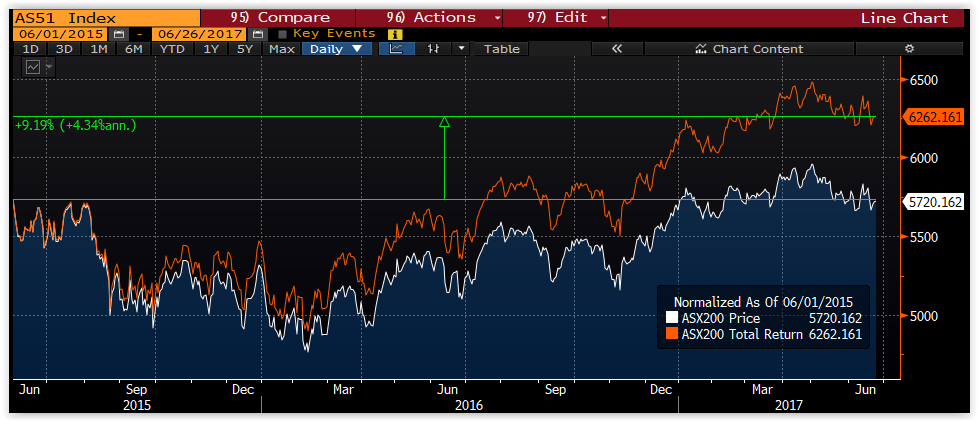 ASX 200 Price vs total return