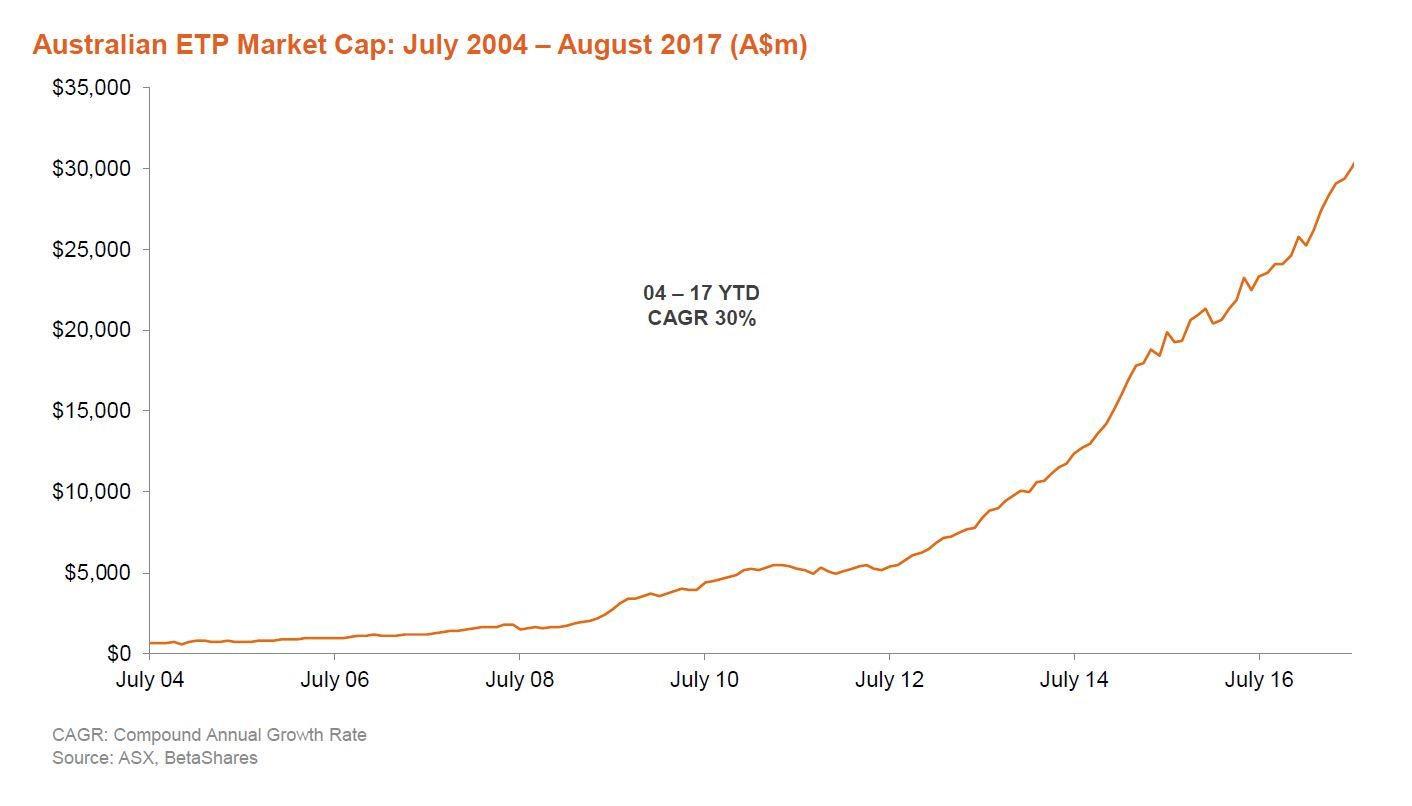 ETF Review August 2017