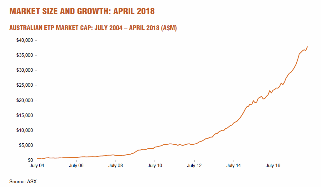 ETF Review April 2018