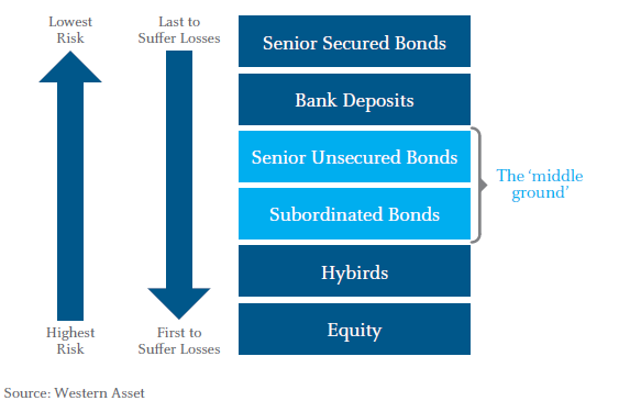 Figure 1: Basic bank capital structure