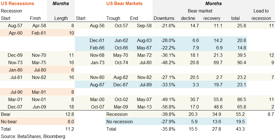 us bear market and recessions