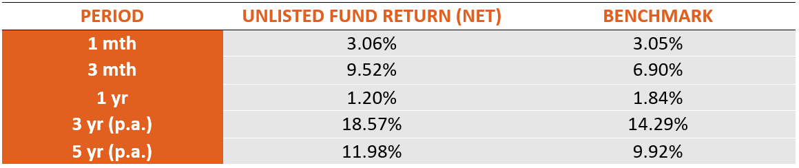 Performance of Comparable Unlisted Fund: 31 April 2019