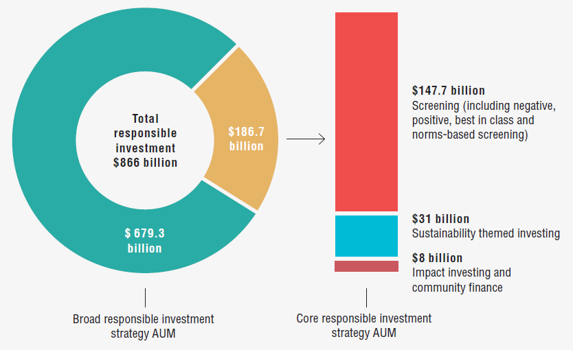 Responsible investment by approach