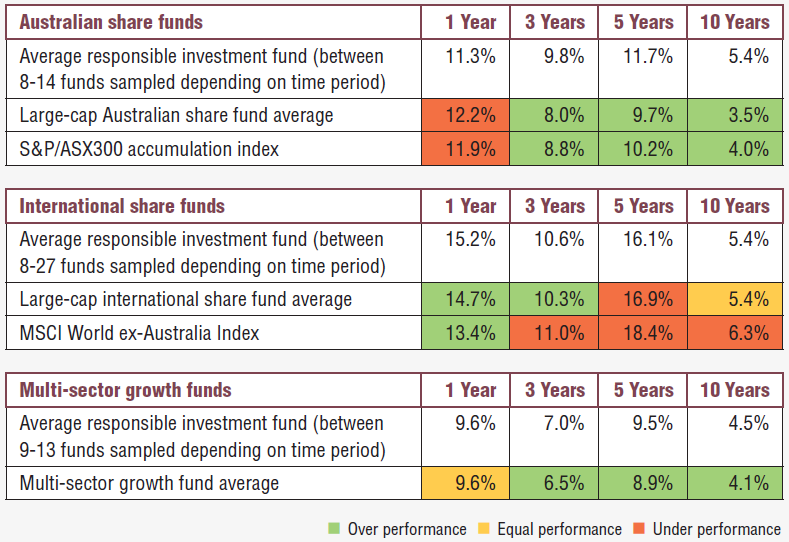 responsible-investment-performance
