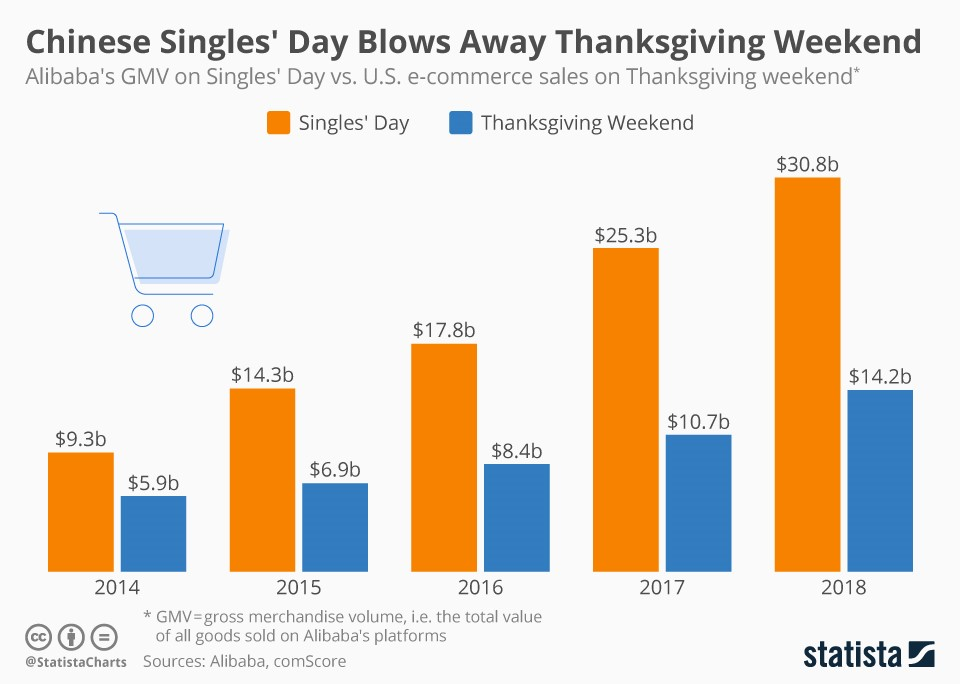 Chinese singles' day - asian technology