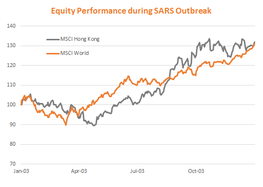 Equity performance during SARS outbreak